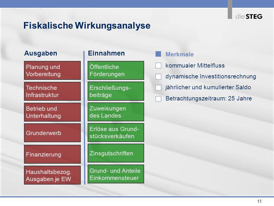 11 Fiskalische Wirkungsanalyse Technische Infrastruktur Betrieb und Unterhaltung Finanzierung Planung und Vorbereitung Grunderwerb Haushaltsbezog. Aus
