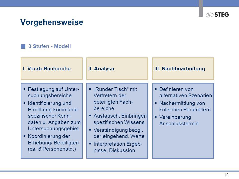 12 Vorgehensweise 3 Stufen - Modell Festlegung auf Unter- suchungsbereiche Festlegung auf Unter- suchungsbereiche Identifizierung und Ermittlung kommu