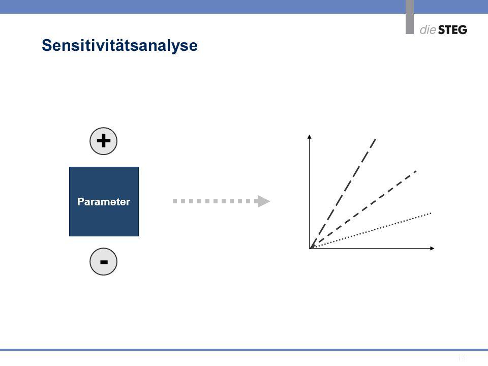14 Sensitivitätsanalyse Parameter - +
