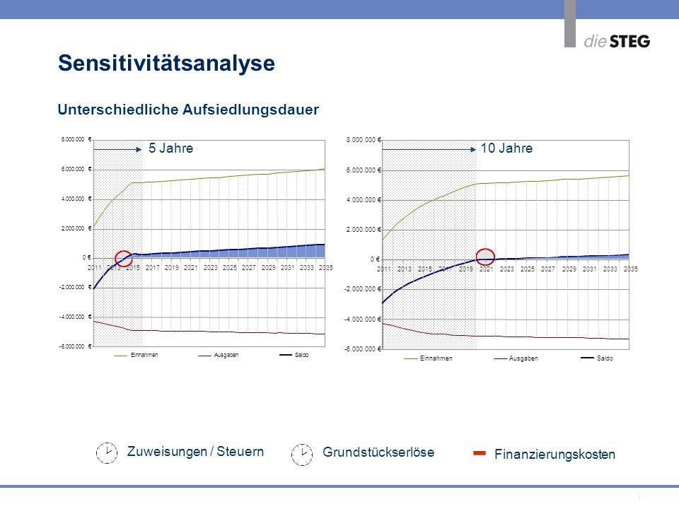 17 Zuweisungen / Steuern Finanzierungskosten - Grundstückserlöse Unterschiedliche Aufsiedlungsdauer -6.000.000 -4.000.000 -2.000.000 0 2.000.000 4.000