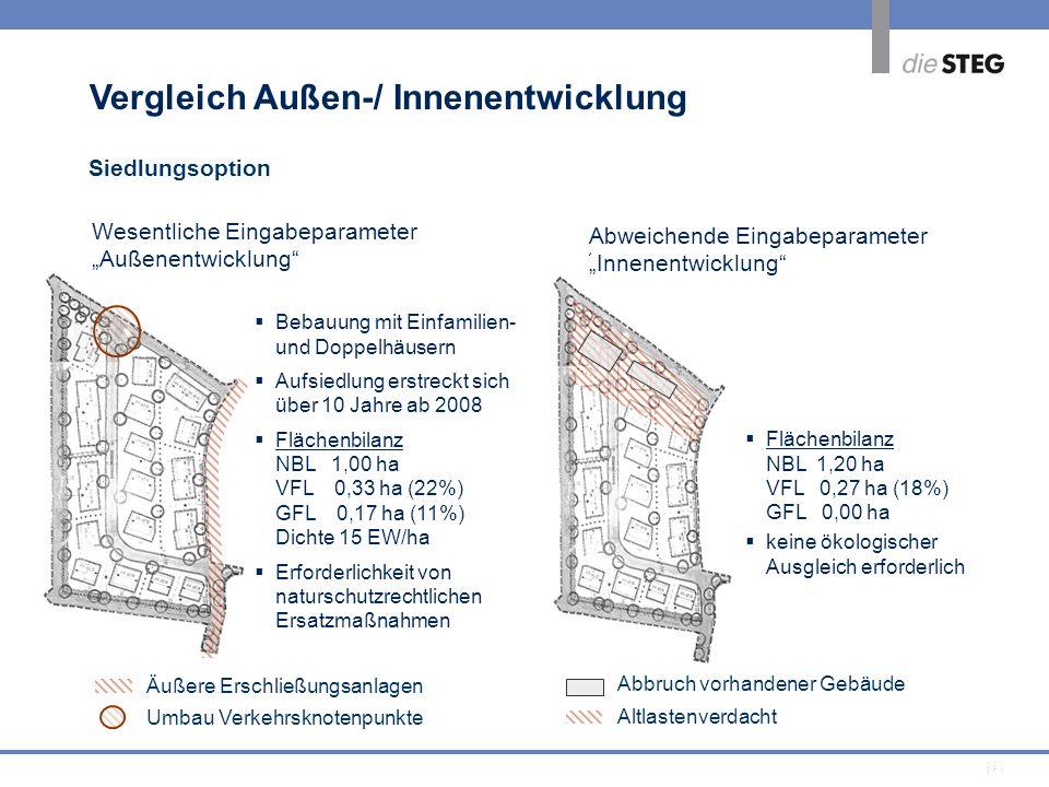 18 Abbruch vorhandener Gebäude Altlastenverdacht Bebauung mit Einfamilien- und Doppelhäusern Aufsiedlung erstreckt sich über 10 Jahre ab 2008 Flächenb