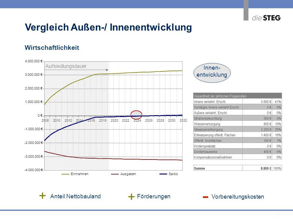21 Vorbereitungskosten - + Anteil Nettobauland Förderungen + -4.000.000 -3.000.000 -2.000.000 -1.000.000 0 1.000.000 2.000.000 3.000.000 4.000.000 200