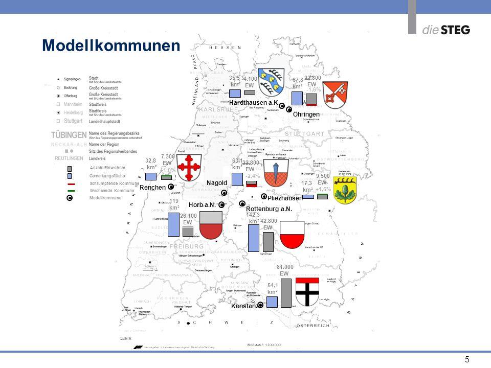 5 Modellkommunen Konstanz 81.000 EW Rottenburg a.N. 142,3 km² 42.800 EW +1,0% Hardthausen a.K 35,5 km² Öhringen 67,8 km² 22.800 EW 54,1 km² 17,3 km² 9