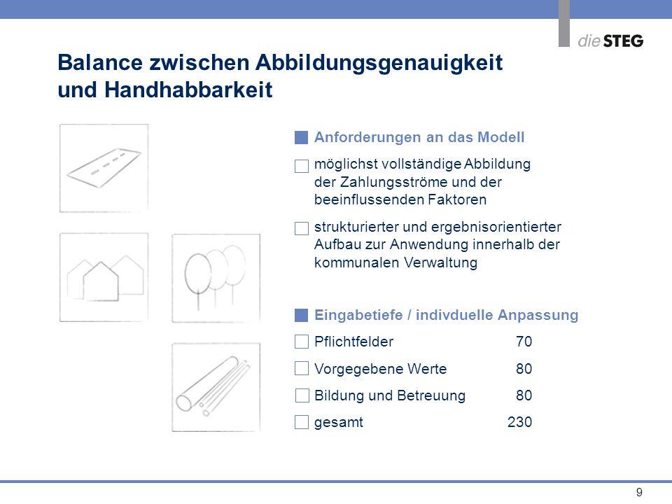 9 Balance zwischen Abbildungsgenauigkeit und Handhabbarkeit Anforderungen an das Modell möglichst vollständige Abbildung der Zahlungsströme und der be