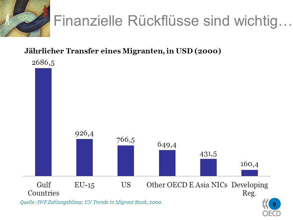 8 Finanzielle Rückflüsse sind wichtig… Quelle: IWF Zahlungsbilanz; UN Trends in Migrant Stock, 2000.