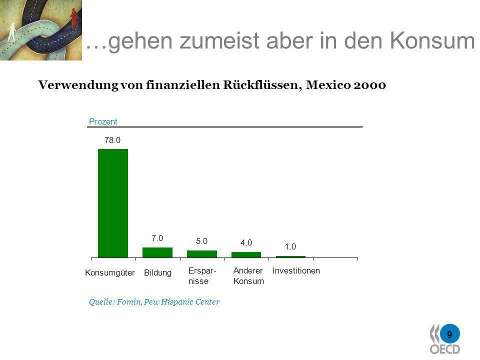 9 Prozent Quelle: Fomin, Pew Hispanic Center 78.0 7.0 5.0 4.0 1.0 KonsumgüterBildung Erspar- nisse Anderer Konsum Investitionen …gehen zumeist aber in den Konsum Verwendung von finanziellen Rückflüssen, Mexico 2000