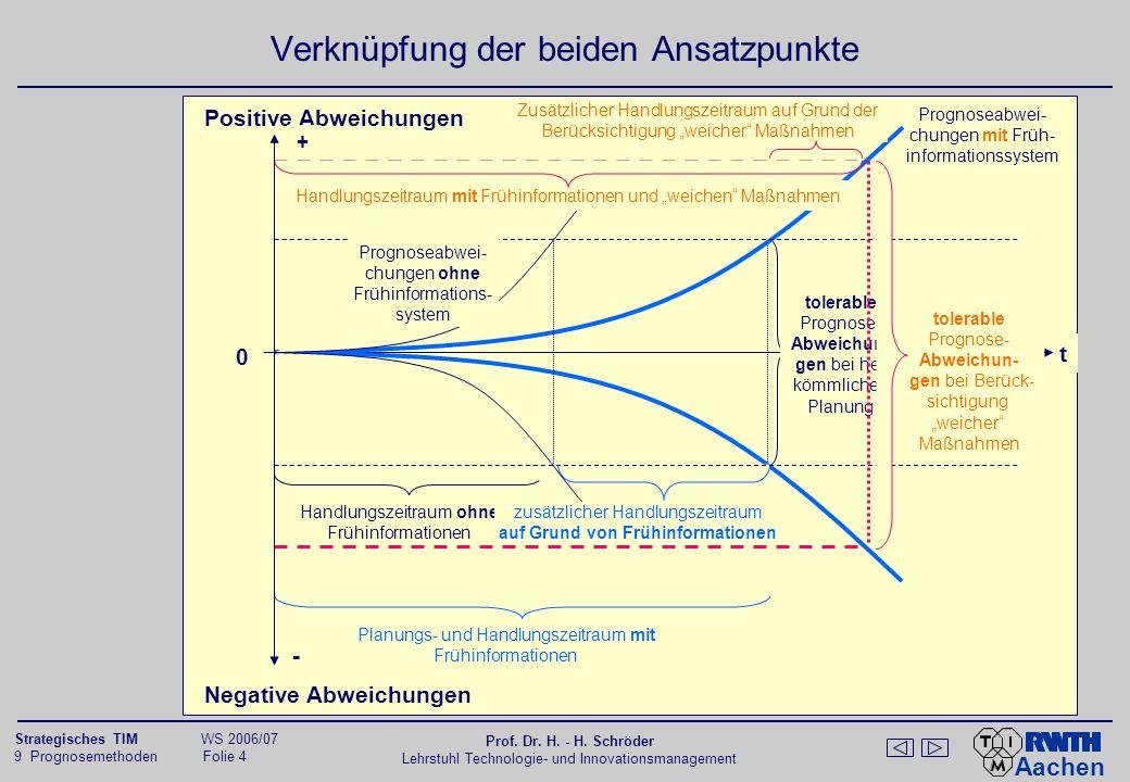 Aachen 9 Prognosemethoden Folie 25 Strategisches TIM WS 2006/07 Prof.