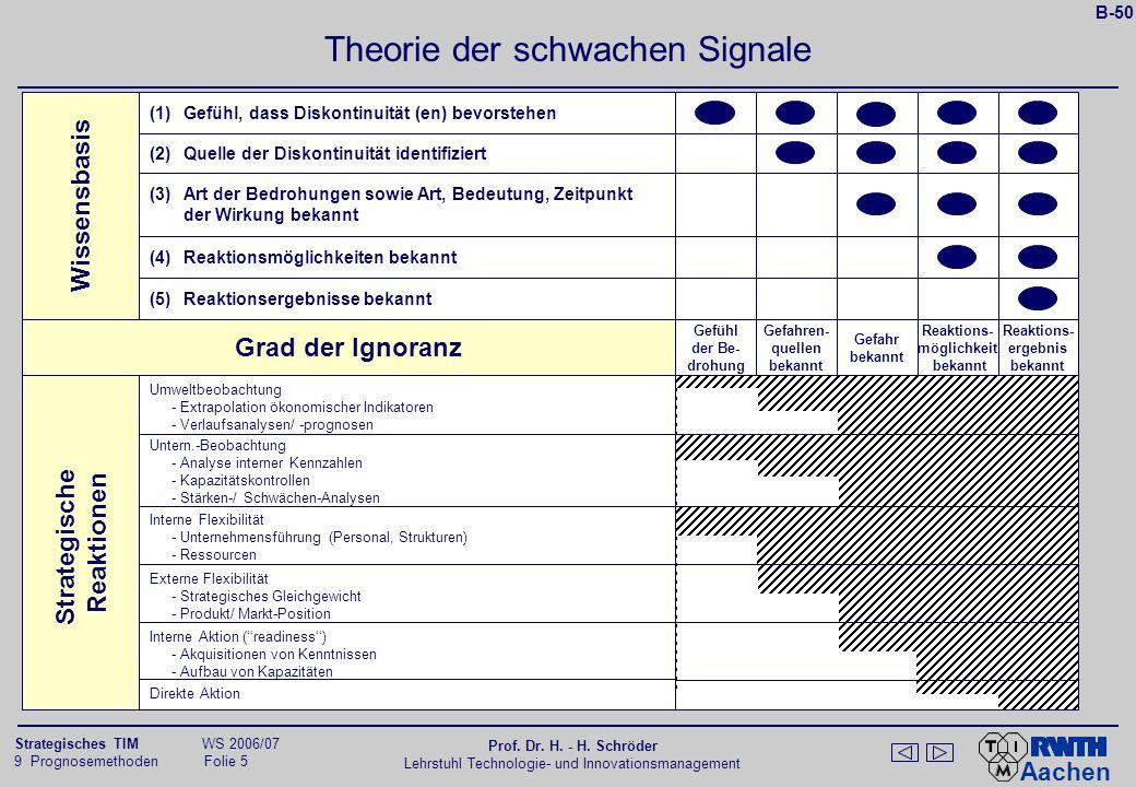 Aachen 9 Prognosemethoden Folie 36 Strategisches TIM WS 2006/07 Prof.