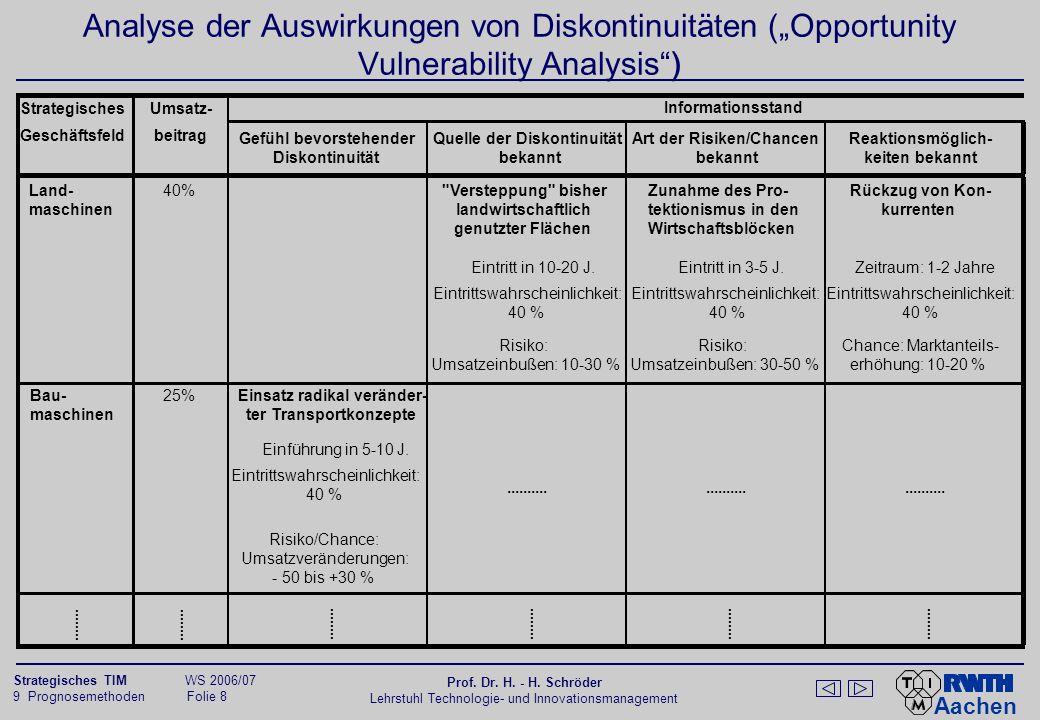 Aachen 9 Prognosemethoden Folie 9 Strategisches TIM WS 2006/07 Prof.