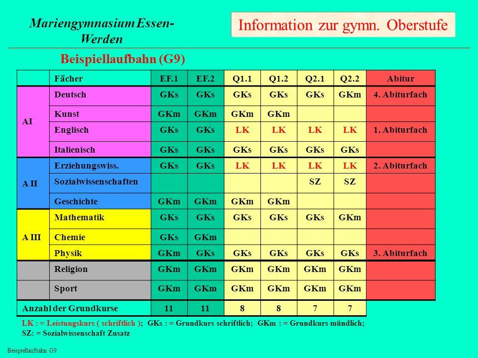 Information zur gymn. Oberstufe Mariengymnasium Essen- Werden Beispiellaufbahn (G9) FächerEF.1EF.2Q1.1Q1.2Q2.1Q2.2Abitur AI DeutschGKs GKm4. Abiturfac