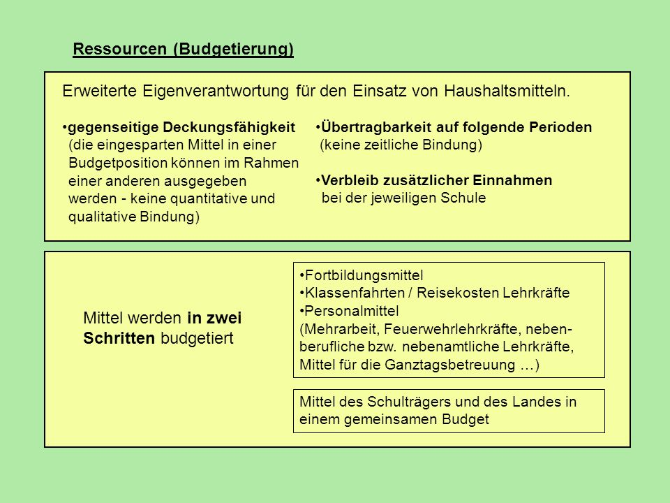Ressourcen (Budgetierung) Erweiterte Eigenverantwortung für den Einsatz von Haushaltsmitteln. gegenseitige Deckungsfähigkeit (die eingesparten Mittel