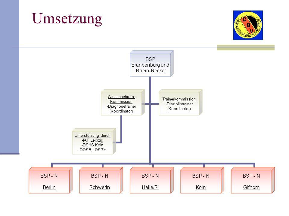 Umsetzung BSP Brandenburg und Rhein-Neckar BSP - N Berlin BSP - N Schwerin BSP - N Halle/S. BSP - N Köln BSP - N Gifhorn Wissenschafts- Kommission -Di