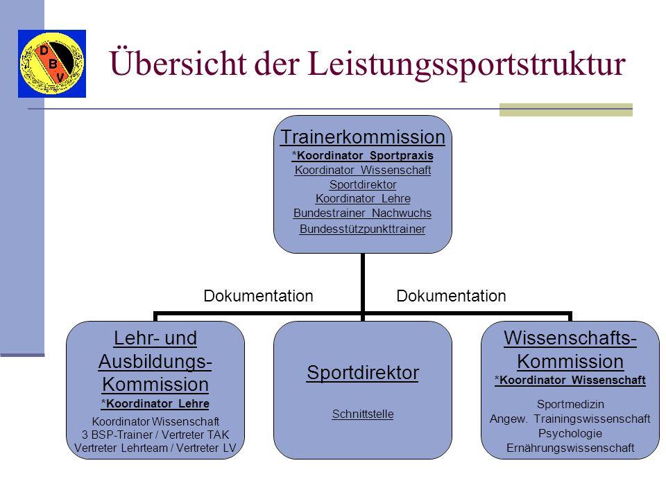 Übersicht der Leistungssportstruktur Trainerkommission *Koordinator Sportpraxis Koordinator Wissenschaft Sportdirektor Koordinator Lehre Bundestrainer