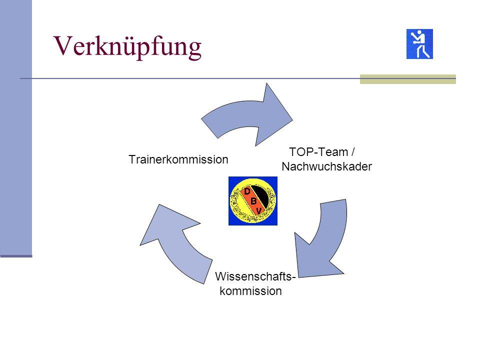 Verknüpfung TOP-Team / Nachwuchskader Wissenschafts- kommission Trainerkommission