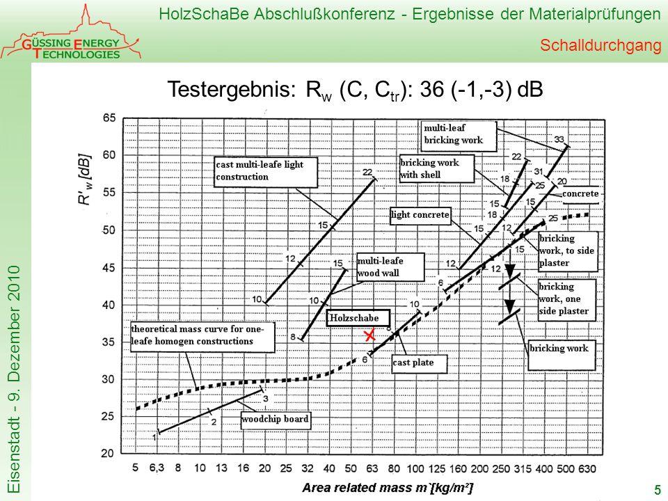 HolzSchaBe Abschlußkonferenz - Ergebnisse der Materialprüfungen Eisenstadt - 9. Dezember 2010 Schalldurchgang 5 Testergebnis: R w (C, C tr ): 36 (-1,-