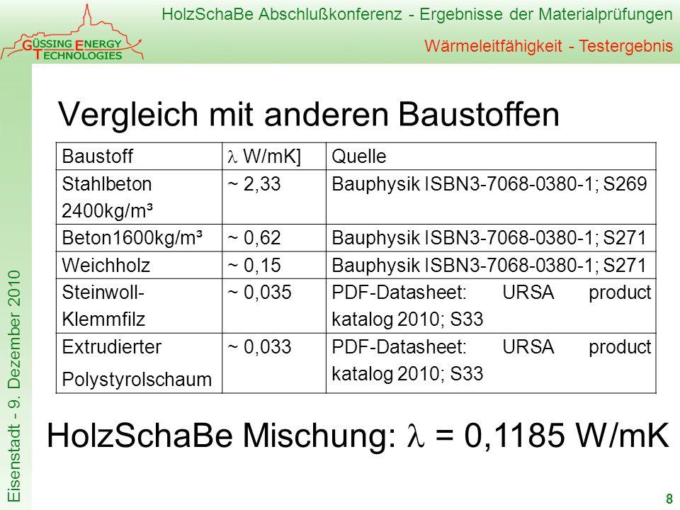 HolzSchaBe Abschlußkonferenz - Ergebnisse der Materialprüfungen Eisenstadt - 9. Dezember 2010 Wärmeleitfähigkeit - Testergebnis Vergleich mit anderen