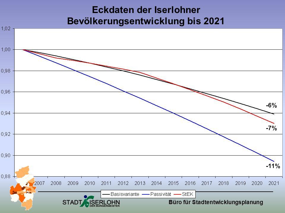 Eckdaten der Iserlohner Bevölkerungsentwicklung bis 2021 -6% -7% -11%