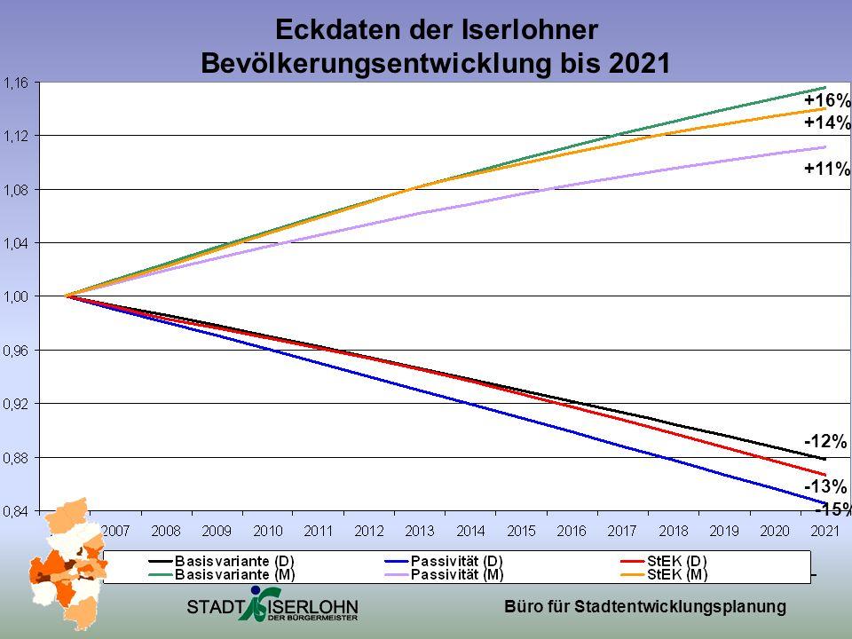 Büro für Stadtentwicklungsplanung Eckdaten der Iserlohner Bevölkerungsentwicklung bis 2021 +16% +14% +11% -12% -13% -15%