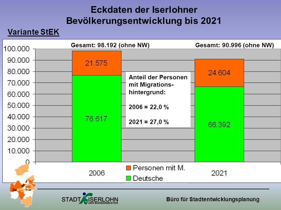 Büro für Stadtentwicklungsplanung Eckdaten der Iserlohner Bevölkerungsentwicklung bis 2021 Anteil der Personen mit Migrations- hintergrund: 2006 = 22,0 % 2021 = 27,0 % Variante StEK Gesamt: 98.192 (ohne NW) Gesamt: 90.996 (ohne NW)