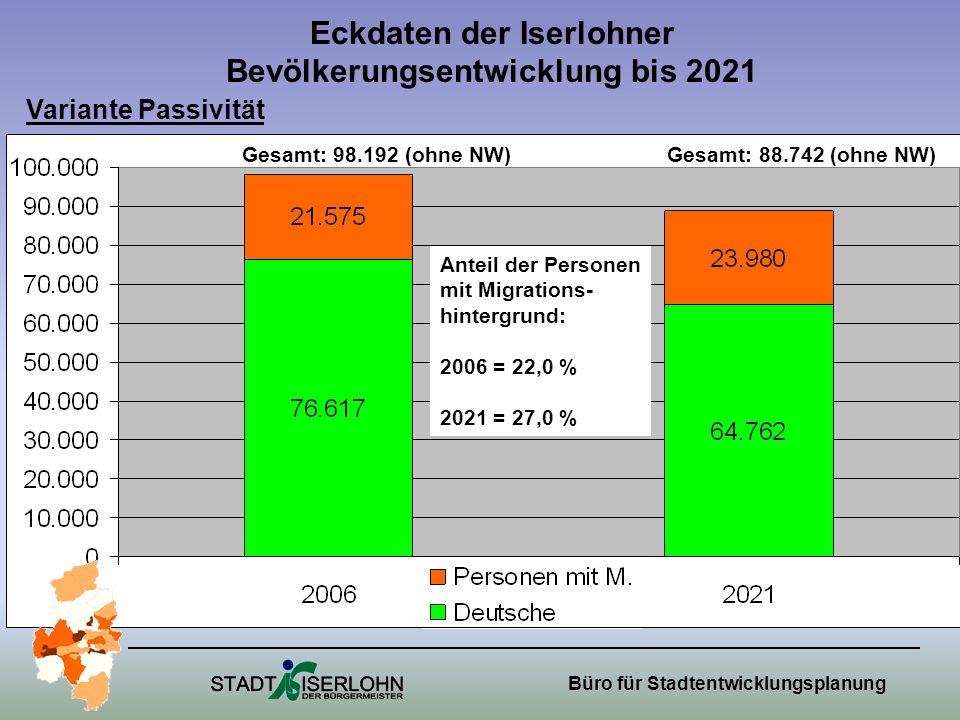 Büro für Stadtentwicklungsplanung Eckdaten der Iserlohner Bevölkerungsentwicklung bis 2021 Anteil der Personen mit Migrations- hintergrund: 2006 = 22,0 % 2021 = 27,0 % Variante Passivität Gesamt: 98.192 (ohne NW) Gesamt: 88.742 (ohne NW)