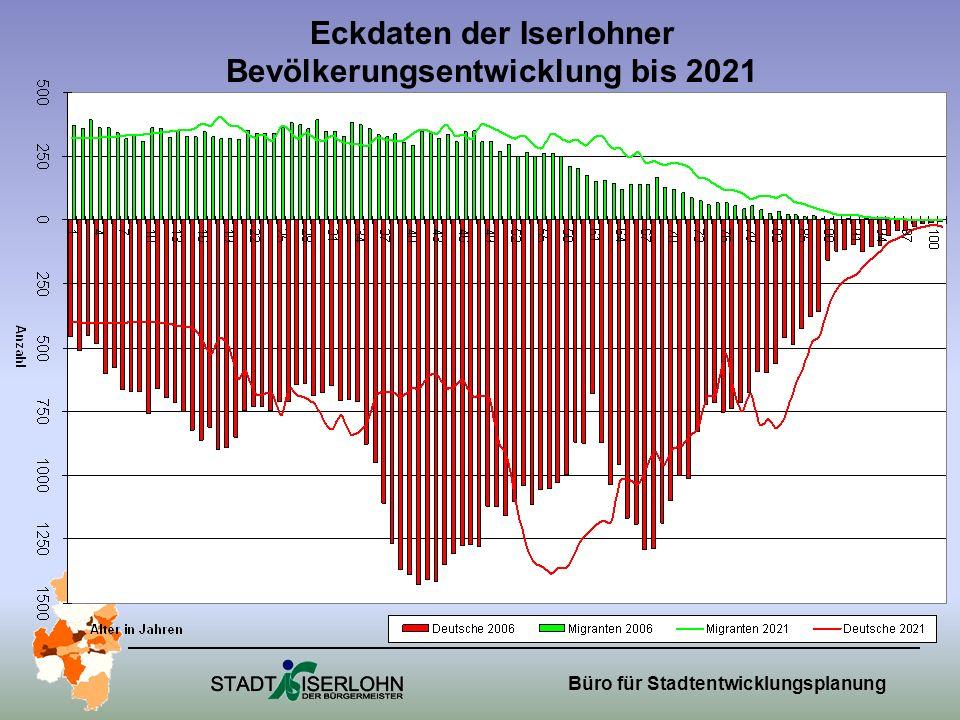 Büro für Stadtentwicklungsplanung Eckdaten der Iserlohner Bevölkerungsentwicklung bis 2021