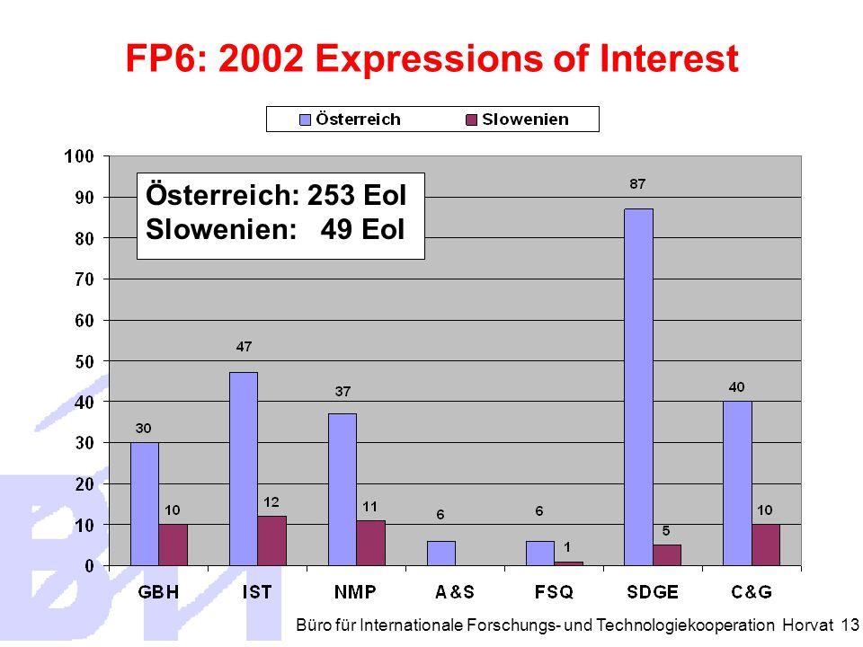 Büro für Internationale Forschungs- und Technologiekooperation Horvat 13 Österreich: 253 EoI Slowenien: 49 EoI FP6: 2002 Expressions of Interest