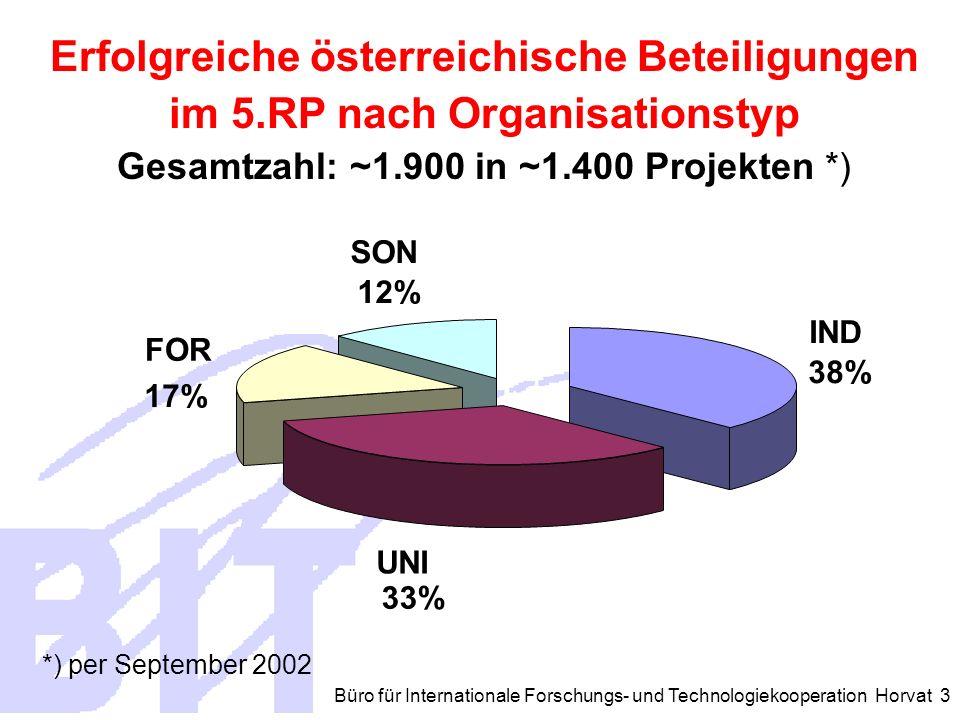 Büro für Internationale Forschungs- und Technologiekooperation Horvat 3 Erfolgreiche österreichische Beteiligungen im 5.RP nach Organisationstyp Gesamtzahl: ~1.900 in ~1.400 Projekten *) IND 38% UNI 33% FOR 17% SON 12% *) per September 2002