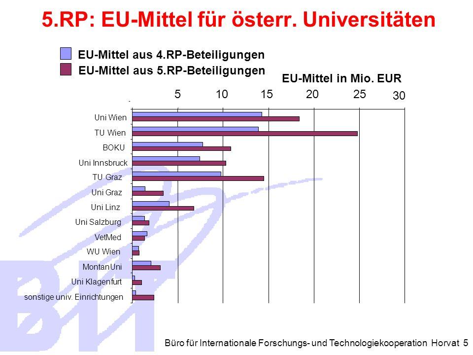 Büro für Internationale Forschungs- und Technologiekooperation Horvat 5 5.RP: EU-Mittel für österr.