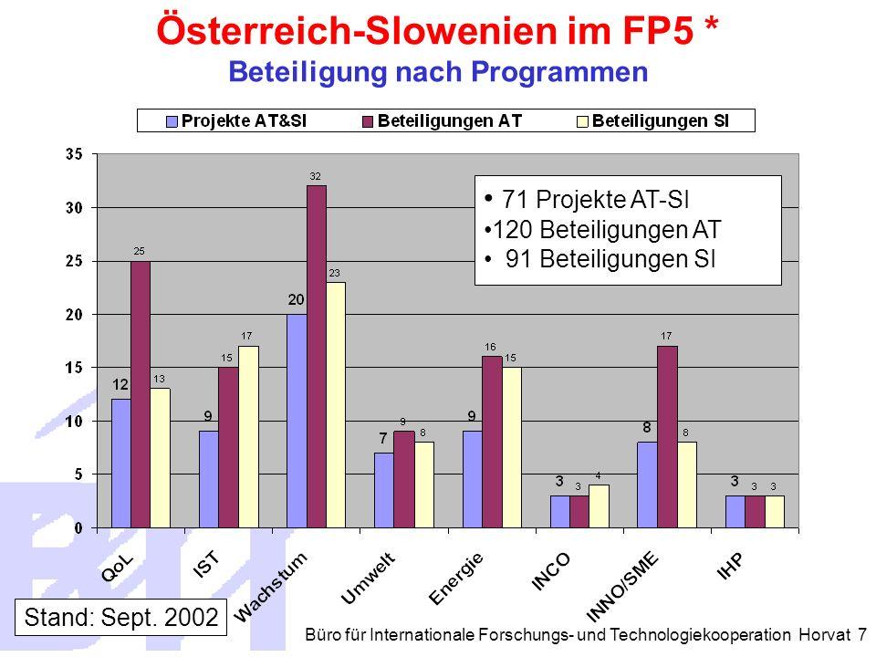Büro für Internationale Forschungs- und Technologiekooperation Horvat 7 71 Projekte AT-SI 120 Beteiligungen AT 91 Beteiligungen SI Österreich-Slowenien im FP5 * Beteiligung nach Programmen Stand: Sept.
