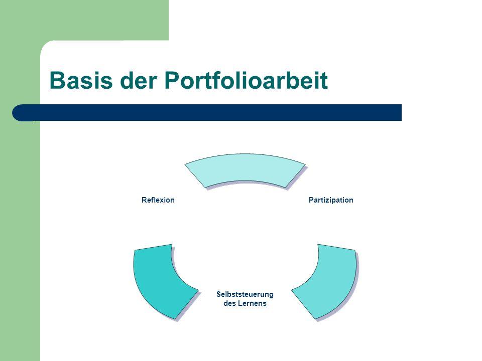 Basis der Portfolioarbeit Partizipation Selbststeuerung des Lernens Reflexion