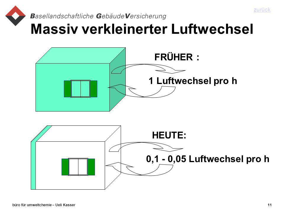 büro für umweltchemie – Ueli Kasser11 Massiv verkleinerter Luftwechsel 1 Luftwechsel pro h FRÜHER : 0,1 - 0,05 Luftwechsel pro h HEUTE: zurück
