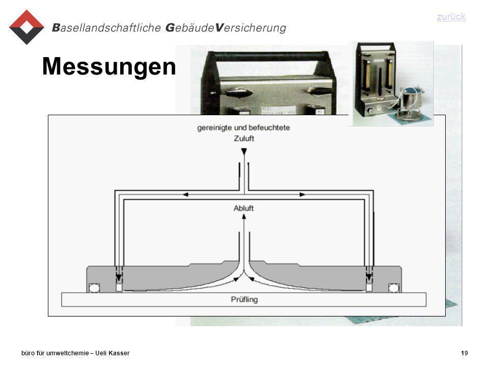 büro für umweltchemie – Ueli Kasser19 Messungen zurück