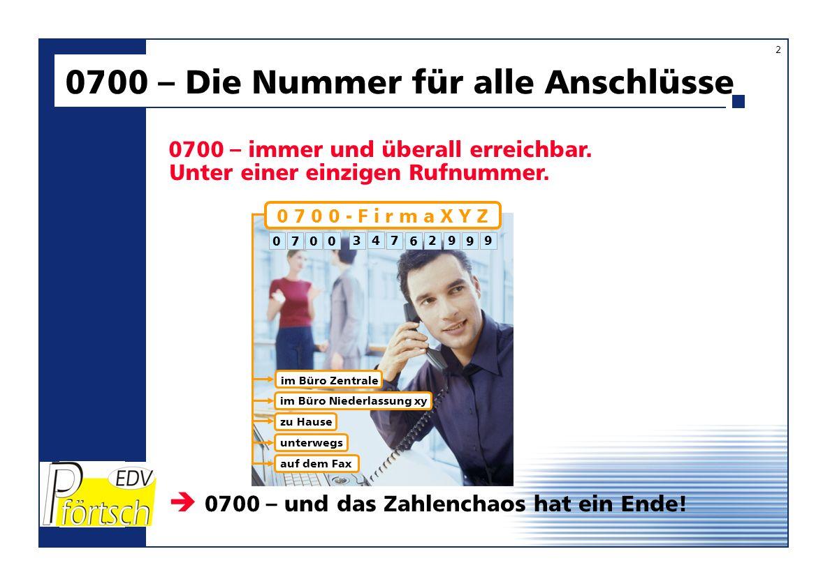 0 7 0 0 - S Y N T E G R A Kein Anruf geht mehr verloren Grundsätzlich 8 Ziffern, aber auch längere Namen und Begriffe sind möglich 0700 – Wunsch-Rufnummer Ihr Name oder Firmenname als Rufnummer.