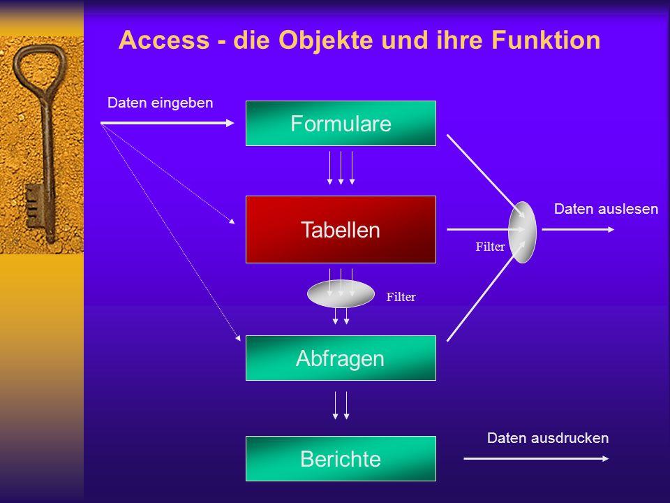 Tabellen Formulare Abfragen Berichte Daten eingeben Daten auslesen Filter Daten ausdrucken Access - die Objekte und ihre Funktion