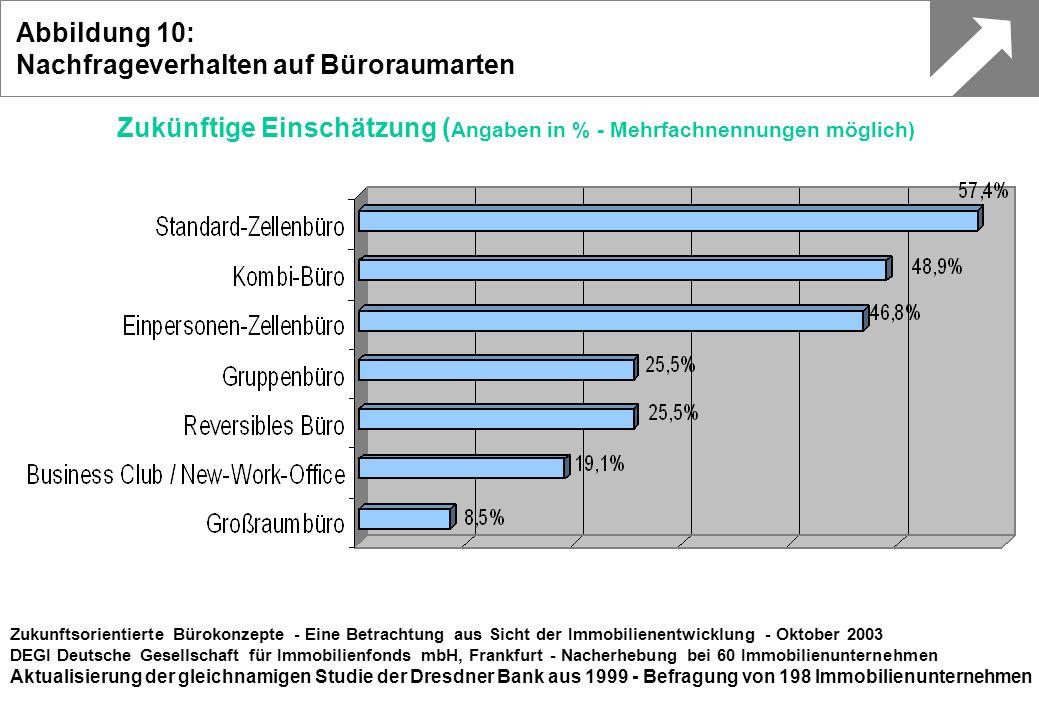 Zukünftige Einschätzung ( Angaben in % - Mehrfachnennungen möglich) Zukunftsorientierte Bürokonzepte - Eine Betrachtung aus Sicht der Immobilienentwic