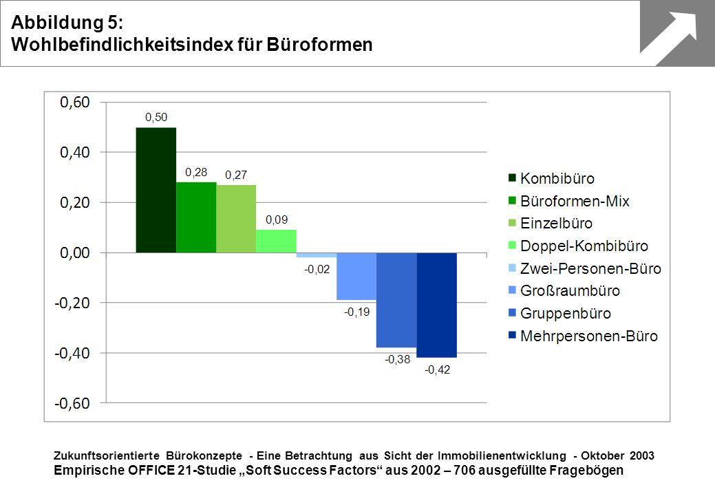 Abbildung 5: Wohlbefindlichkeitsindex für Büroformen Zukunftsorientierte Bürokonzepte - Eine Betrachtung aus Sicht der Immobilienentwicklung - Oktober