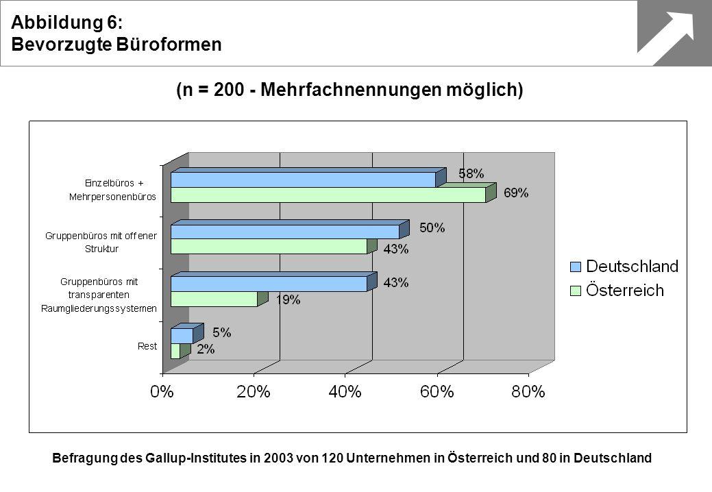 (n = 200 - Mehrfachnennungen möglich) Befragung des Gallup-Institutes in 2003 von 120 Unternehmen in Österreich und 80 in Deutschland Abbildung 6: Bev