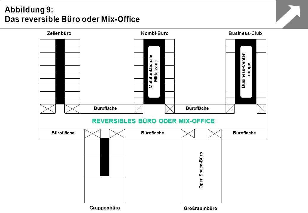 Multifunktionale Mittelzone Business-Center Lounge BüroflächeBürofläche Business-ClubKombi-BüroZellenbüro Gruppenbüro Großraumbüro Bürofläche REVERSIB