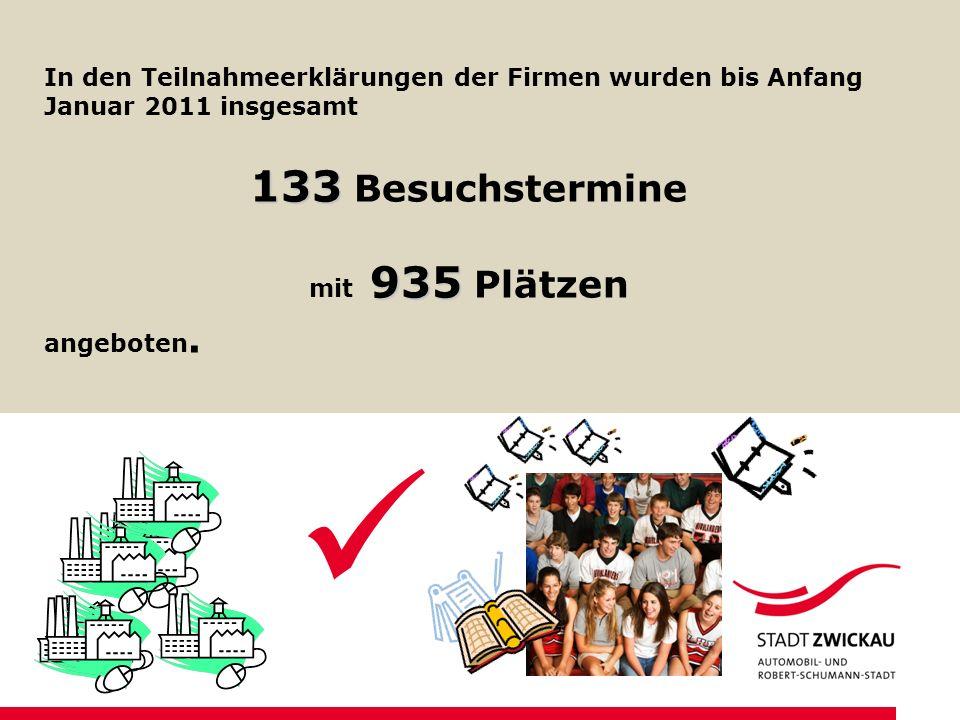 In den Teilnahmeerklärungen der Firmen wurden bis Anfang Januar 2011 insgesamt 133 133 Besuchstermine 935 mit 935 Plätzen angeboten.
