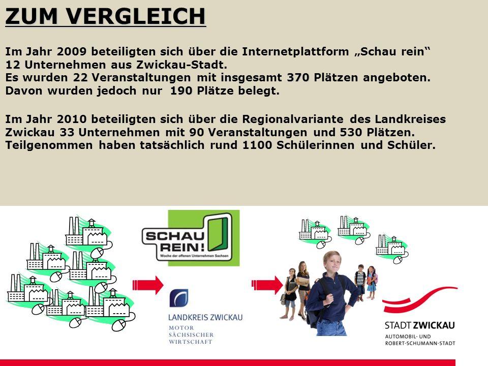 ZUM VERGLEICH 12 2370 190 Im Jahr 2009 beteiligten sich über die Internetplattform Schau rein 12 Unternehmen aus Zwickau-Stadt. Es wurden 22 Veranstal