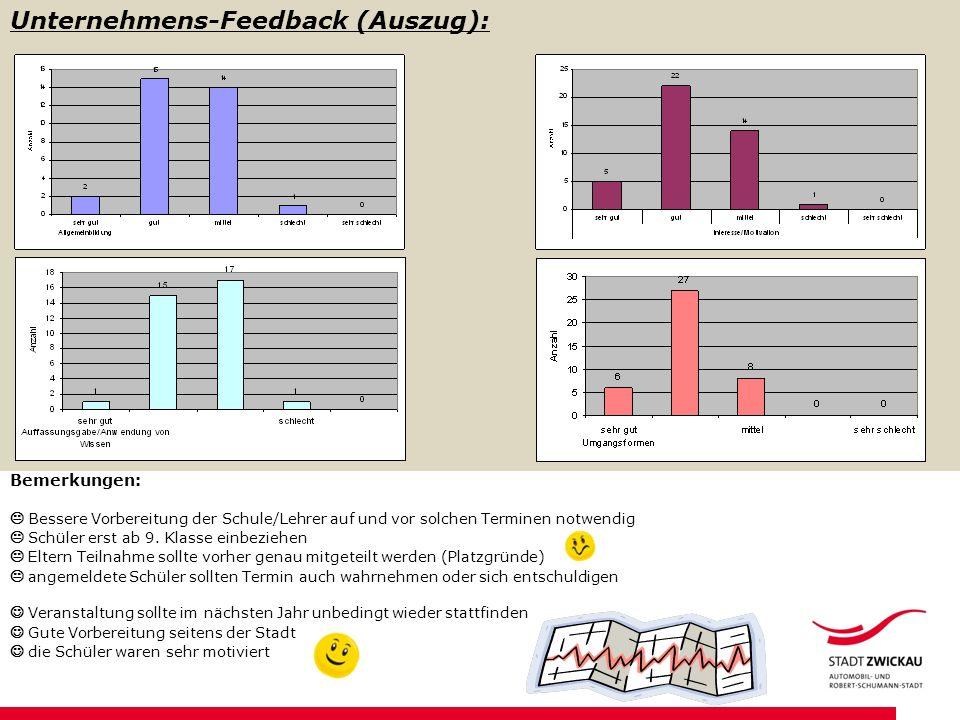 Unternehmens-Feedback (Auszug): Bemerkungen: Bessere Vorbereitung der Schule/Lehrer auf und vor solchen Terminen notwendig Schüler erst ab 9.