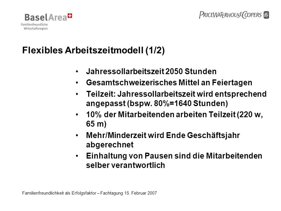 Familienfreundlichkeit als Erfolgsfaktor – Fachtagung 15. Februar 2007 Flexibles Arbeitszeitmodell (1/2) Jahressollarbeitszeit 2050 Stunden Gesamtschw