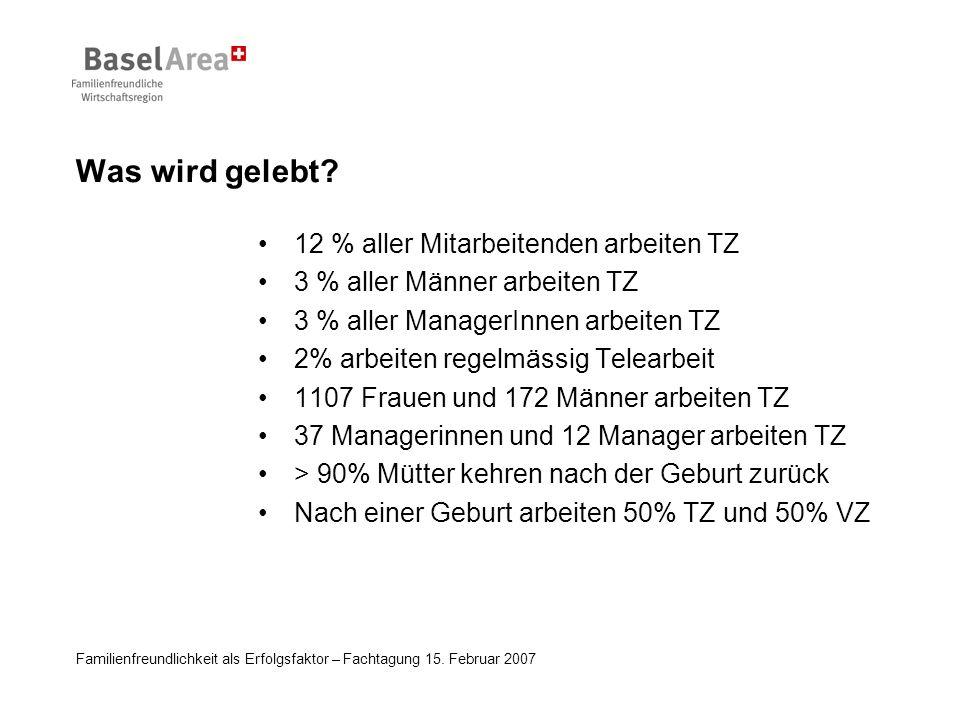 Familienfreundlichkeit als Erfolgsfaktor – Fachtagung 15. Februar 2007 Was wird gelebt? 12 % aller Mitarbeitenden arbeiten TZ 3 % aller Männer arbeite