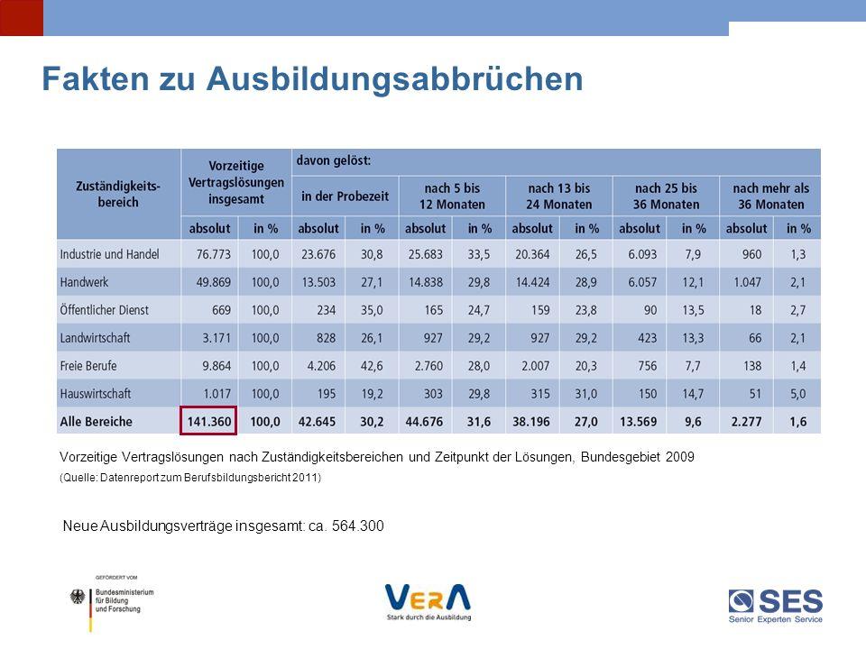Fakten zu Ausbildungsabbrüchen Vorzeitige Vertragslösungen nach Zuständigkeitsbereichen und Zeitpunkt der Lösungen, Bundesgebiet 2009 (Quelle: Datenre