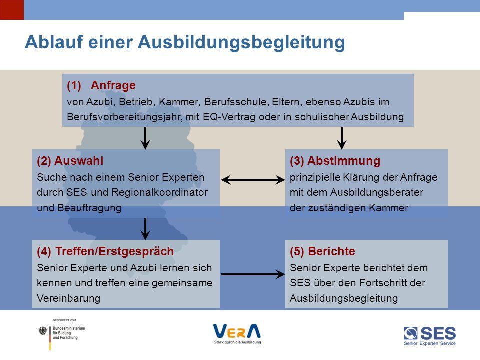 Ablauf einer Ausbildungsbegleitung (1)Anfrage von Azubi, Betrieb, Kammer, Berufsschule, Eltern, ebenso Azubis im Berufsvorbereitungsjahr, mit EQ-Vertr