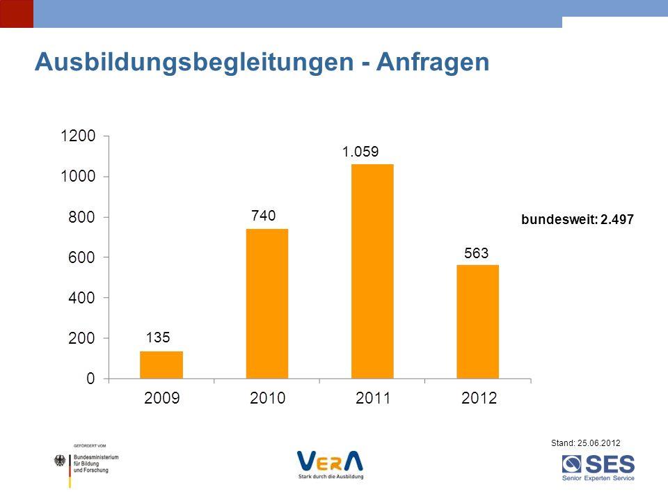 Stand: 25.06.2012 bundesweit: 2.497 Ausbildungsbegleitungen - Anfragen 135 740 1.059 563