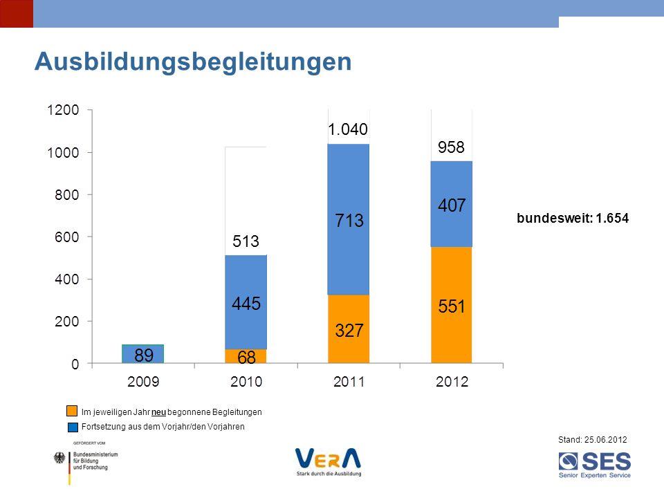 Ausbildungsbegleitungen Im jeweiligen Jahr neu begonnene Begleitungen Fortsetzung aus dem Vorjahr/den Vorjahren Stand: 25.06.2012 bundesweit: 1.654 1.