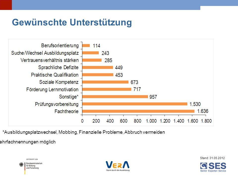 Gewünschte Unterstützung *Ausbildungsplatzwechsel, Mobbing, Finanzielle Probleme, Abbruch vermeiden Mehrfachnennungen möglich Stand: 31.05.2012