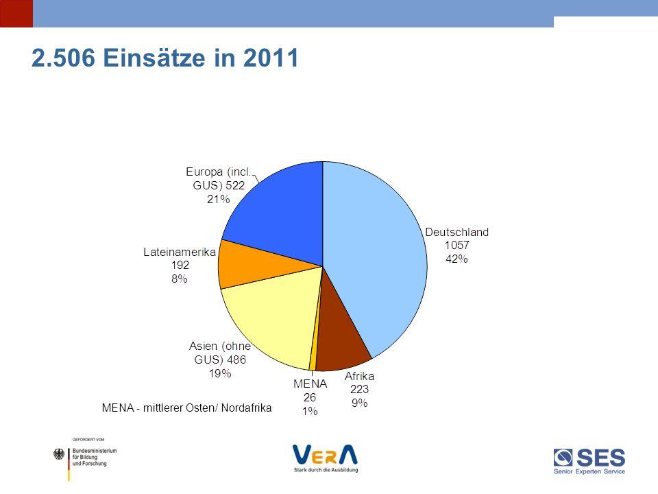 2.506 Einsätze in 2011 MENA - mittlerer Osten/ Nordafrika