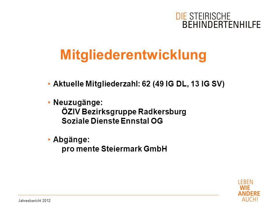 Mitgliederentwicklung Jahresbericht 2012 Aktuelle Mitgliederzahl: 62 (49 IG DL, 13 IG SV) Neuzugänge: ÖZIV Bezirksgruppe Radkersburg Soziale Dienste Ennstal OG Abgänge: pro mente Steiermark GmbH